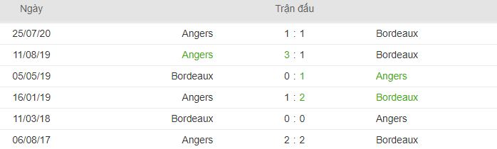 Lich su doi dau cua Angers vs Bordeaux hinh anh 2