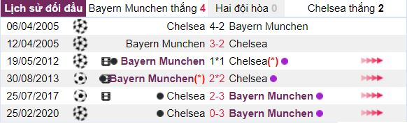 Thong tin doi dau Bayern Munich vs Chelsea hinh anh 2