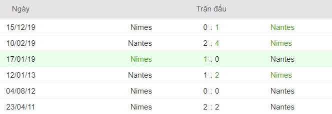 Lich su doi dau cua Nantes vs Nimes hinh anh 2