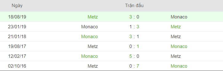 Thanh tich doi dau Metz vs Monaco hinh anh 2