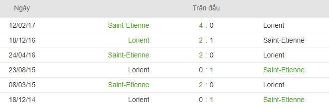 Lich su doi dau cua St.Etienne vs Lorient hinh anh 2