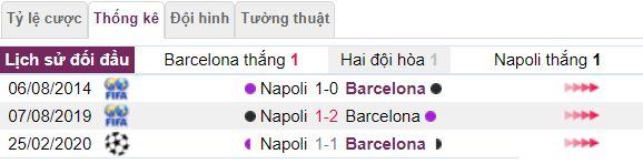 Ty le keo Barcelona vs Napoli hinh anh 2