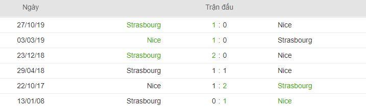 Lich su doi dau cua Strasbourg vs Nice hinh anh 2
