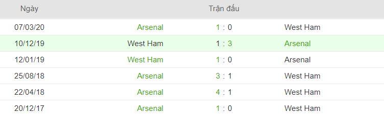 Thong tin doi dau Arsenal vs West Ham