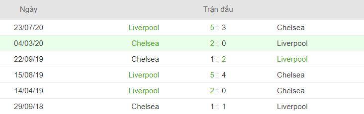 Lich su doi dau Chelsea vs Liverpool hinh anh 2
