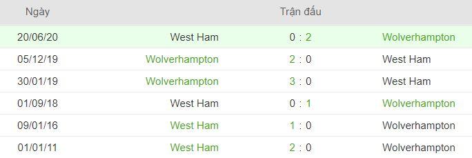 Thanh tich doi dau West Ham vs Wolverhampton