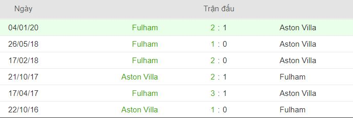 Thanh tich doi dau Fulham vs Aston Villa hinh anh 2