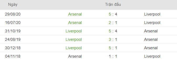 Thanh tich doi dau Liverpool vs Arsenal hinh anh 2