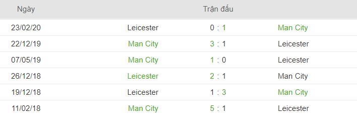 Thanh tich doi dau Man City vs Leicester City
