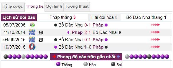 Lich su doi dauPhap vs Bo Dao Nha hinh 2