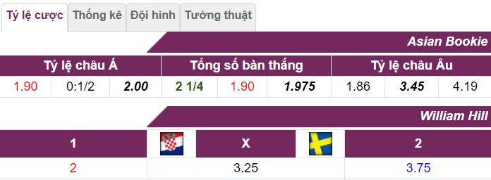 Soi keo tran dau Croatia vs Thuy Dien toi nay hinh 1