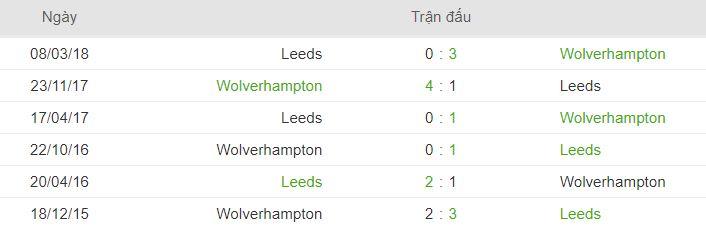 Lich su doi dau Leeds Utd vs Wolves hinh anh 2