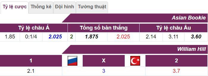 Soi keo tran dau Nga vs Tho Nhi Ky toi nay hinh anh 1