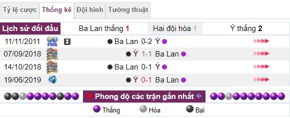 Lich su doi dau cua Ba Lan vs Y hinh 2