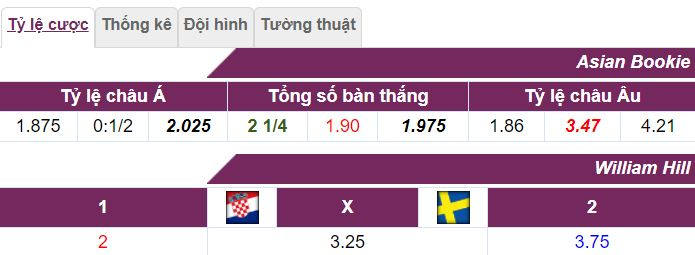 Lich su doi dau Croatia vs Thuy Dien hinh 2