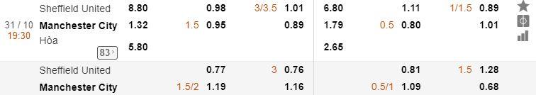 Tỷ lệ kèo Sheffield Utd vs Man City chi tiết