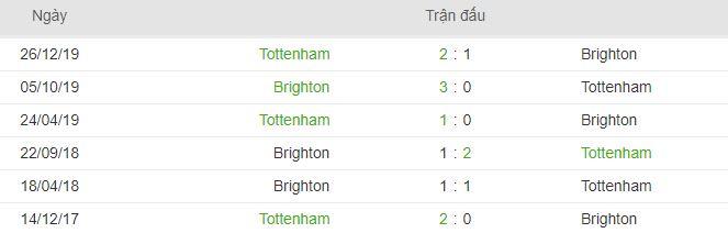 Thong ke lich su doi dau Tottenham vs Brighton