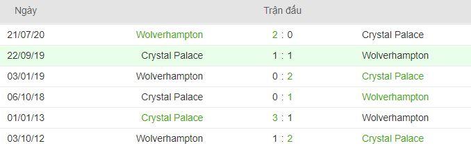 Lich su doi dau Wolves vs Crystal Palace