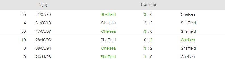 Thong tin doi dau Chelsea vs Sheffield Utd hinh anh 1