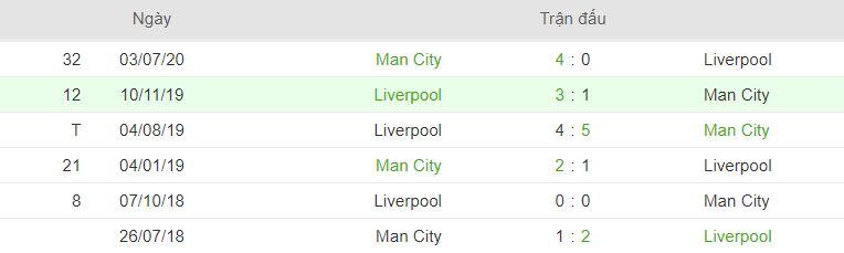Thong tin doi dau Man City vs Liverpool hinh anh 2