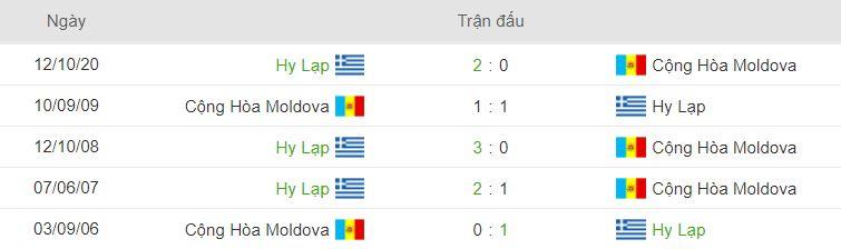 Thanh tich doi dau Moldova vs Hy Lạp gan day