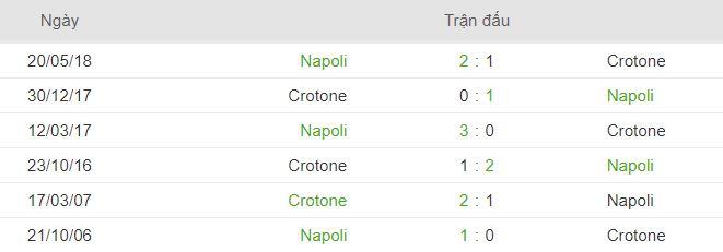 Phong do thi dau Crotone vs Napoli