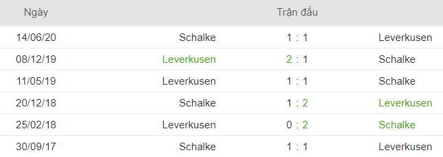 Lich su doi dau Schalke 04 vs Leverkusen