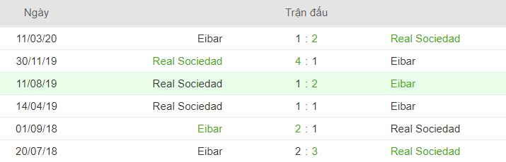 Thong tin doi dau Real Sociedad vs Eibar