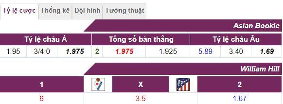 Soi keo Eibar vs Atletico Madrid