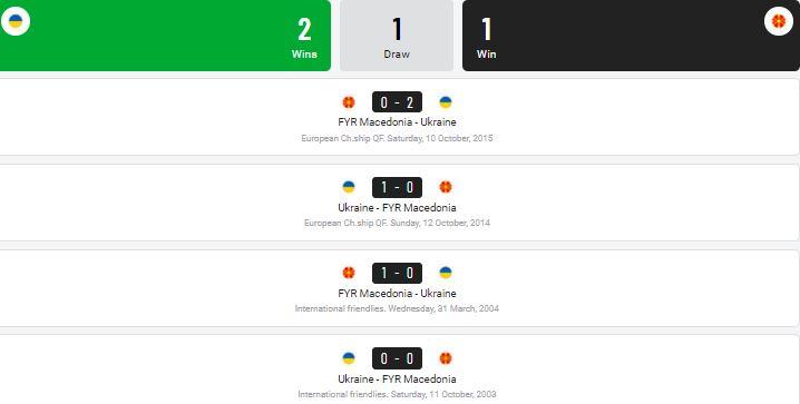Soi keo nha cai Ukraine vs Bac Macedonia