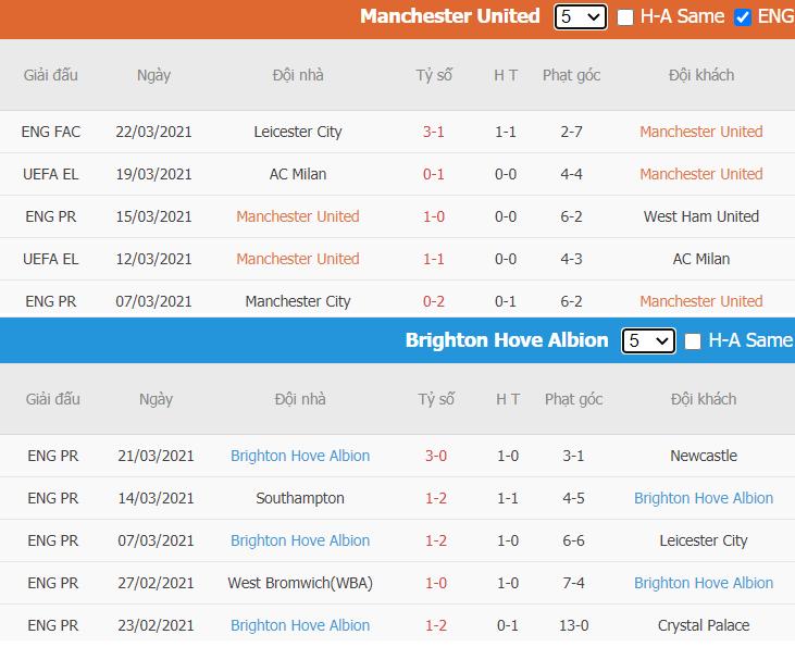 Phong do thi dau Man Utd vs Brighton