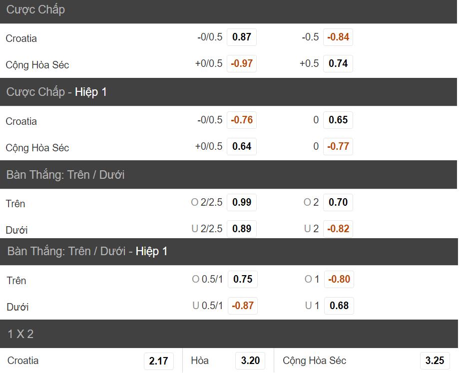 Soi keo tran dau Croatia vs CH Sec chinh xac