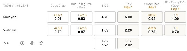 Ty le keo nha cai Malaysia vs Viet Nam